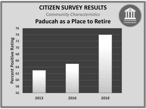 2018 Paducah as a Place to Retire